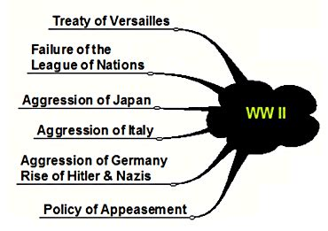 Thesis statement for causes of world war 7